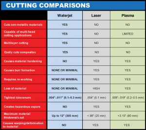 WATERJET-VS-INDUSTRY-CUTTING-COMPARISONS-CHART